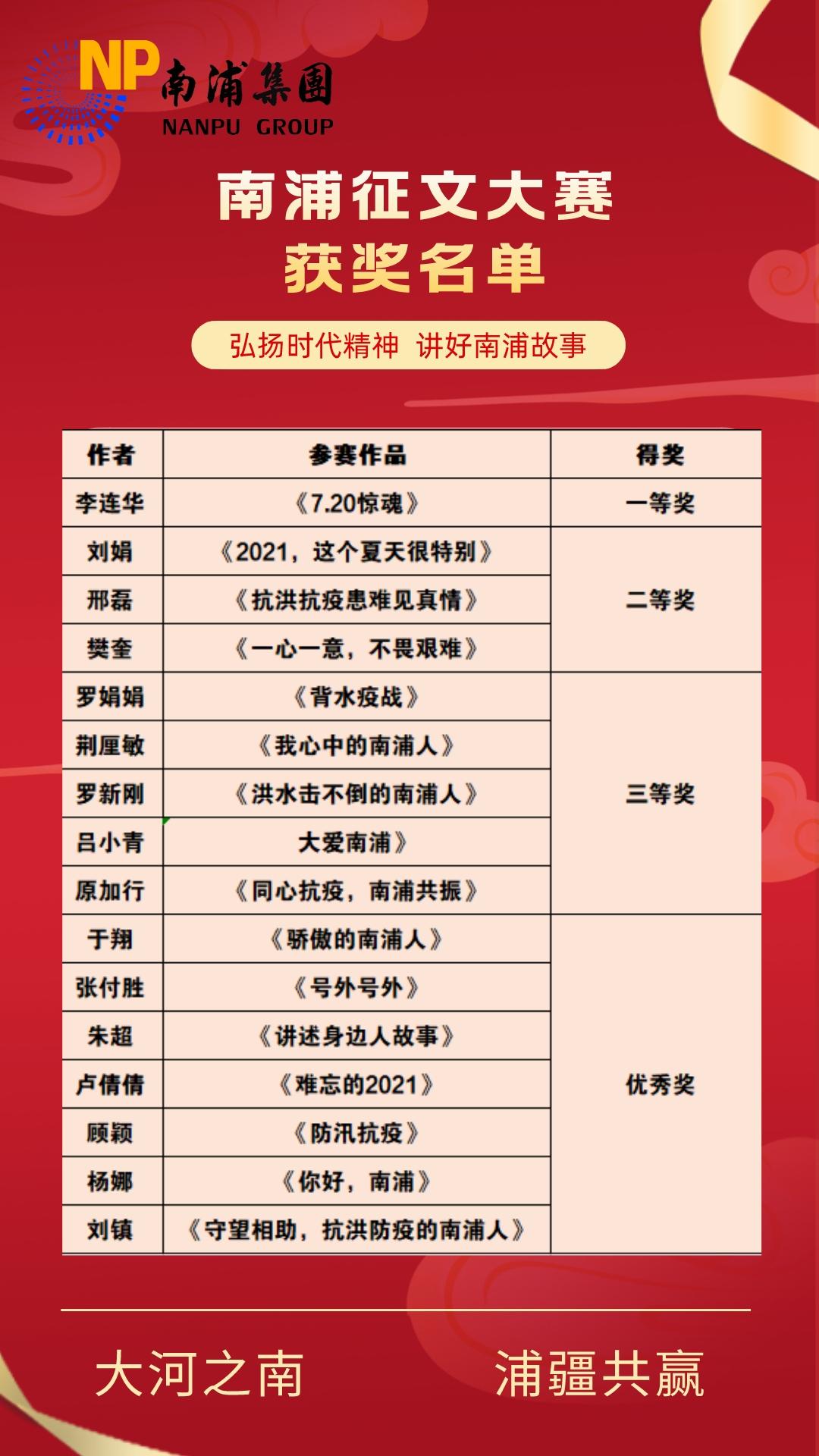 弘扬时代精神,讲好南浦故事,南浦集团征文比赛获奖名单